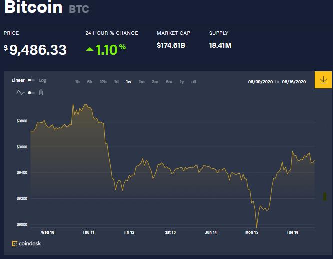 Gráfica semanal del precio de BTC, donde se demuestra el aumento que ha tenido la criptomoneda en las últimas 24 horas, aun a pesar de la poca actividad de las Ballenas Bitcoin. Fuente: CoinDesk