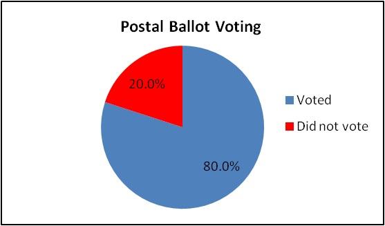Postal Ballot Voting.jpg
