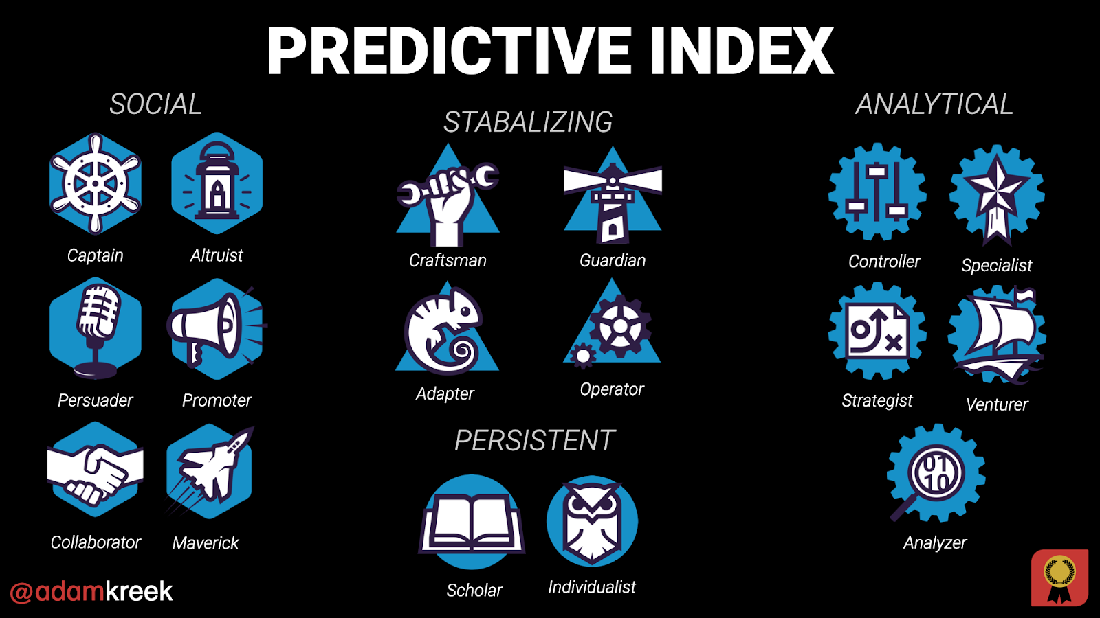 Predictive Index dichotomy