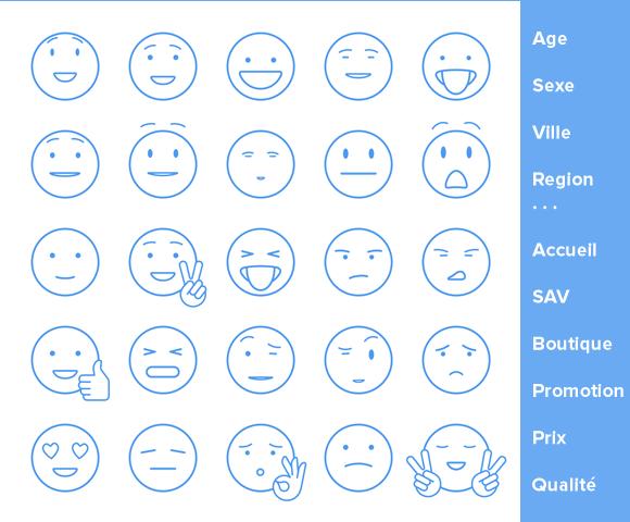l'analyse des Facebook Reactions n'est viable que croisée avec des critères socio, démo, ou géo-graphiques et produits