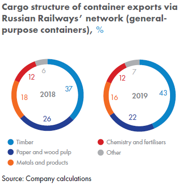 Cargo structure of container exports via Russian Railways network