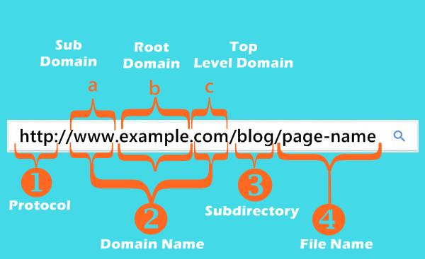 C:\Users\SAMSUNG\Desktop\article\gambar\seo-friendly-url-structure.png