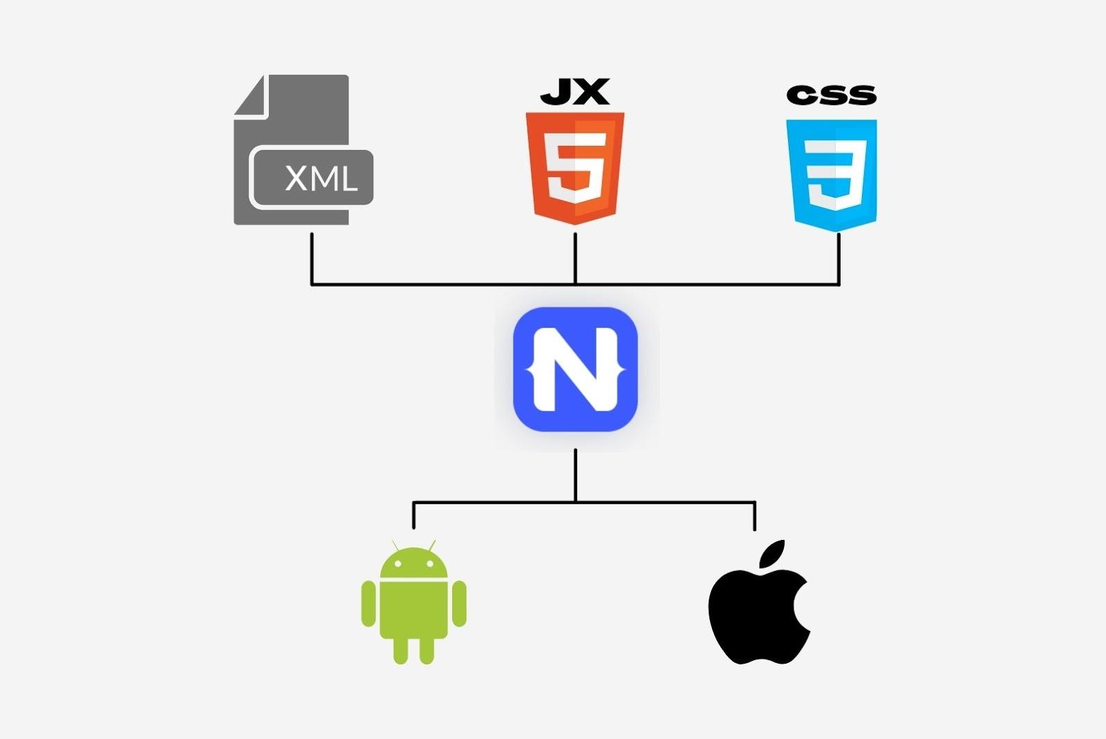 native script cross-platform app frameworks