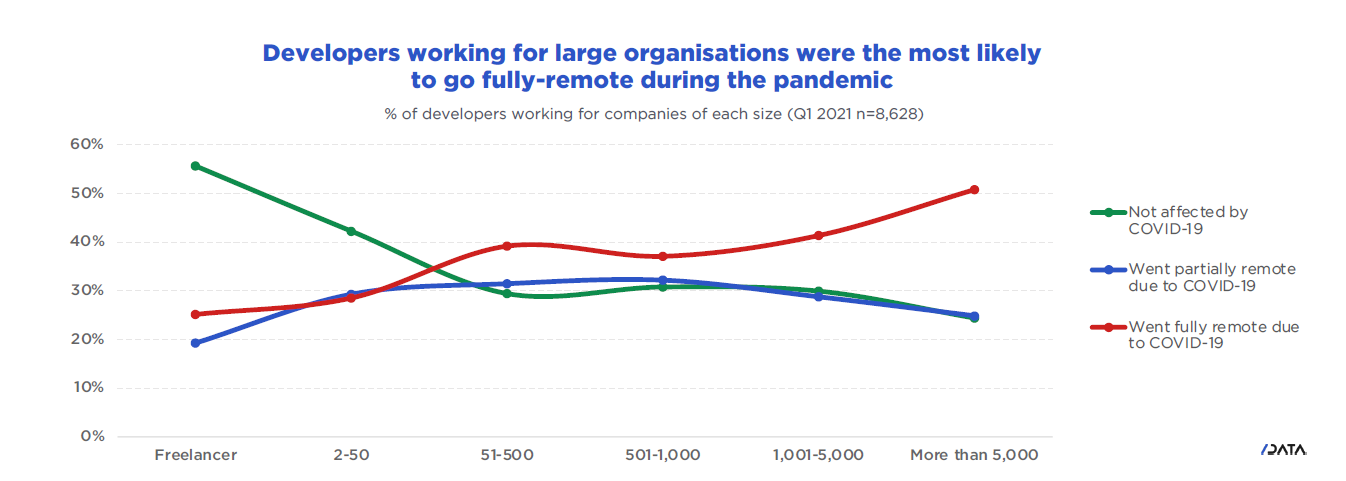 Developers working for large organisations were the most likely to go fully-remote during the pandemic