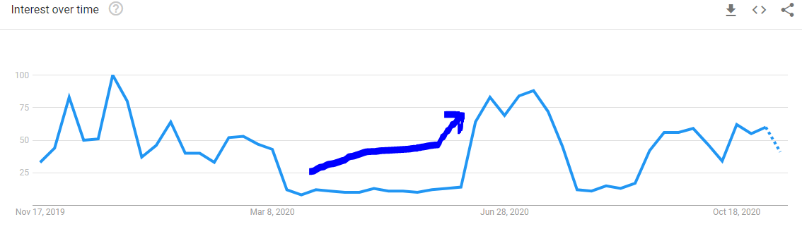 Chart showing that searches for 'premier league' in the United Kingdom fell substantially beginning in March and later came roaring back in mid-June.