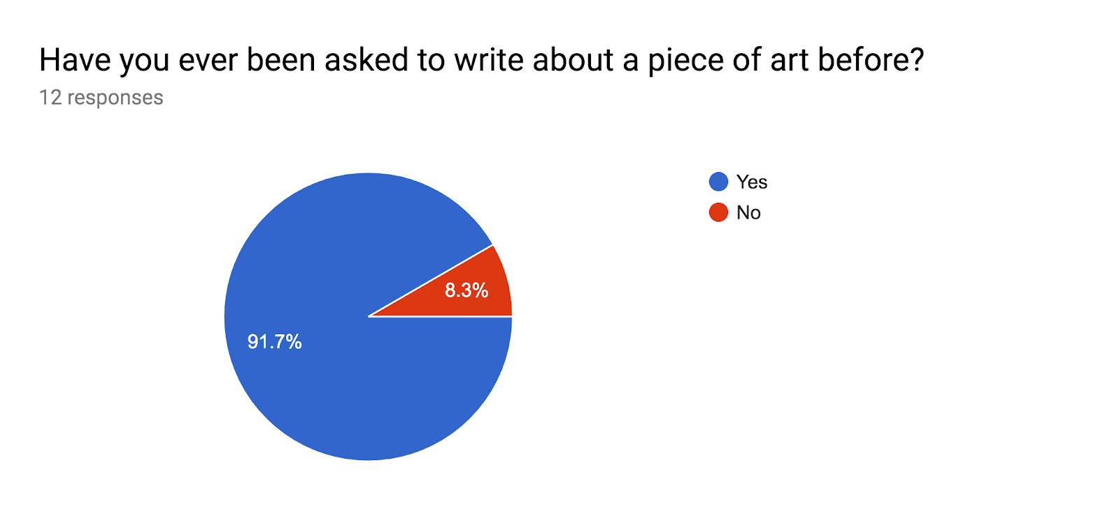 Forms response chart. Question title: Have you ever been asked to write about a piece of art before?. Number of responses: 12 responses.