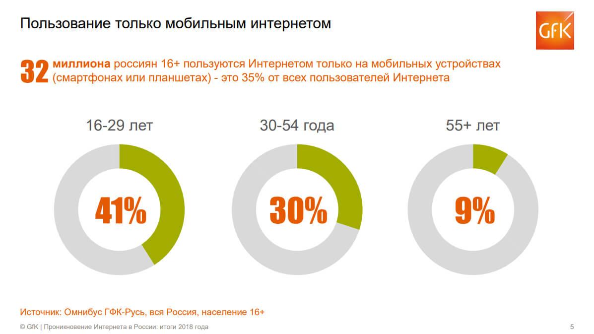 mobile only аудитория интернета в россии