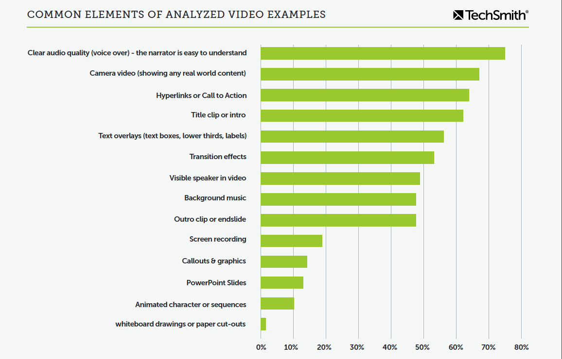 Chart showing the most common elements in the 95 videos analyzed. Information is repeated in the paragraph below.