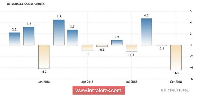 Exchange Rates 22.11.2018 analysis