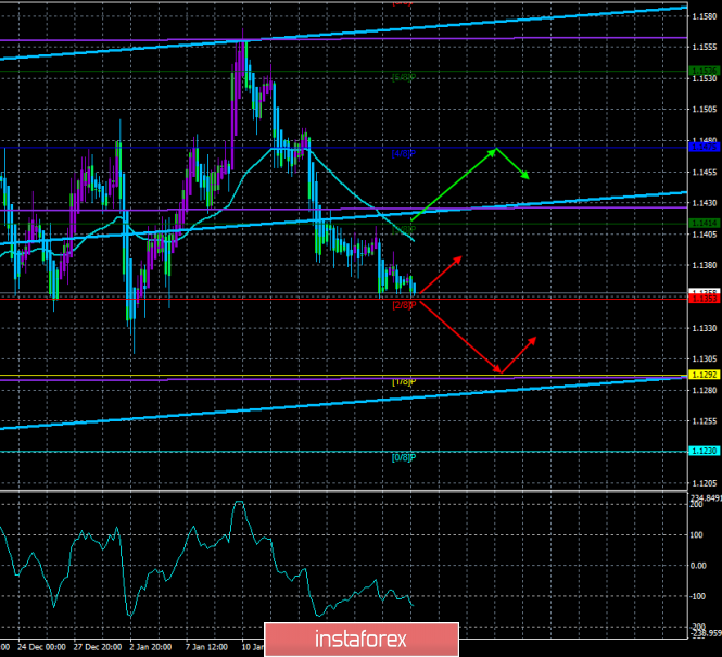 "EUR / USD. January 22. The trading system. ""Regression Channels"". Volatility dropped to lows"