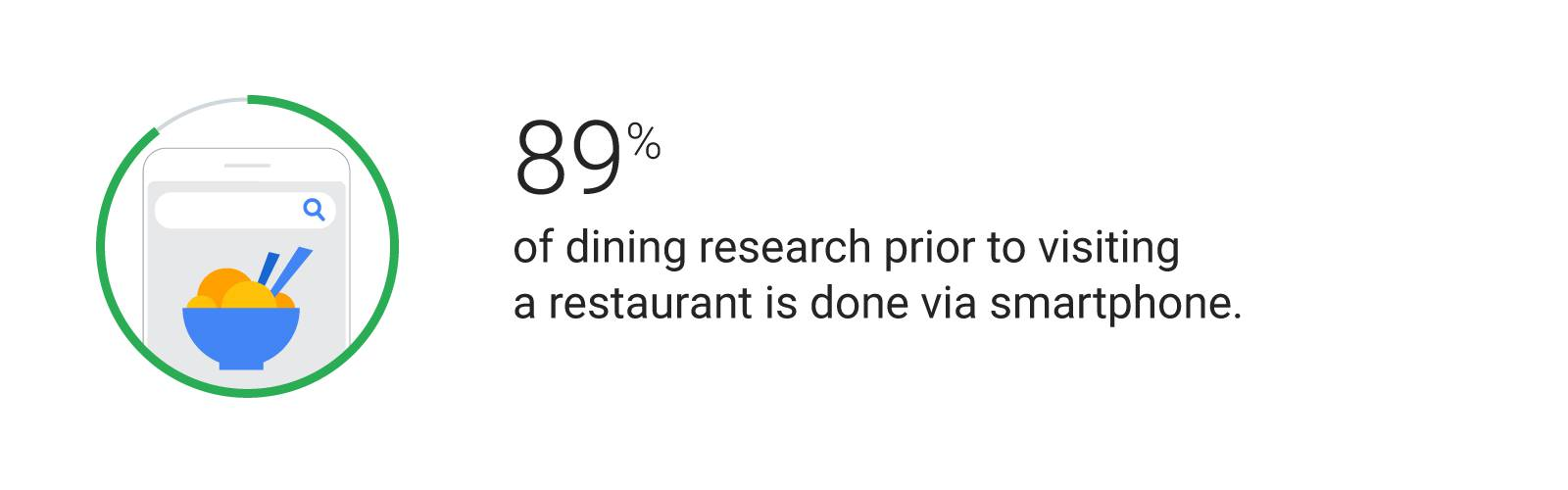 89% of dining research prior to visiting a restaurant is done via smartphone.
