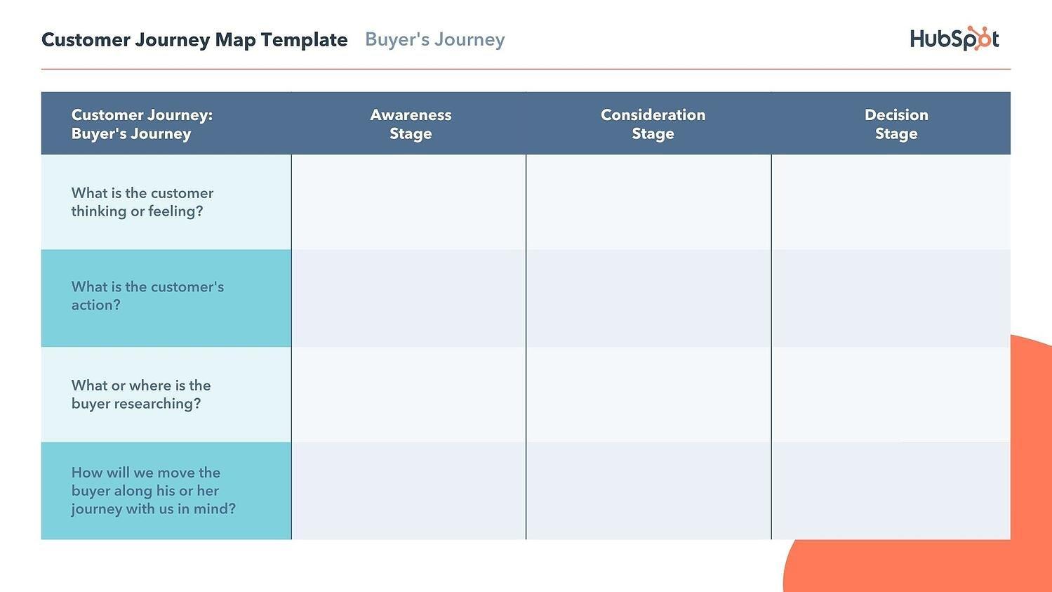 Buyers journey customer journey map example