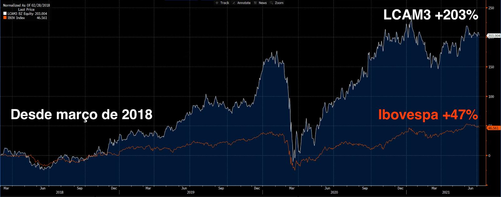 Desde março de 2018: LCAM3 +203% e Ibovespa +47%.
