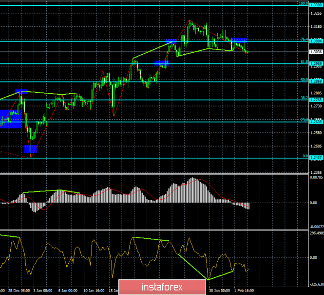 Analysis of GBP / USD Divergences for February 5th. Bullish divergence does not help the pound sterling