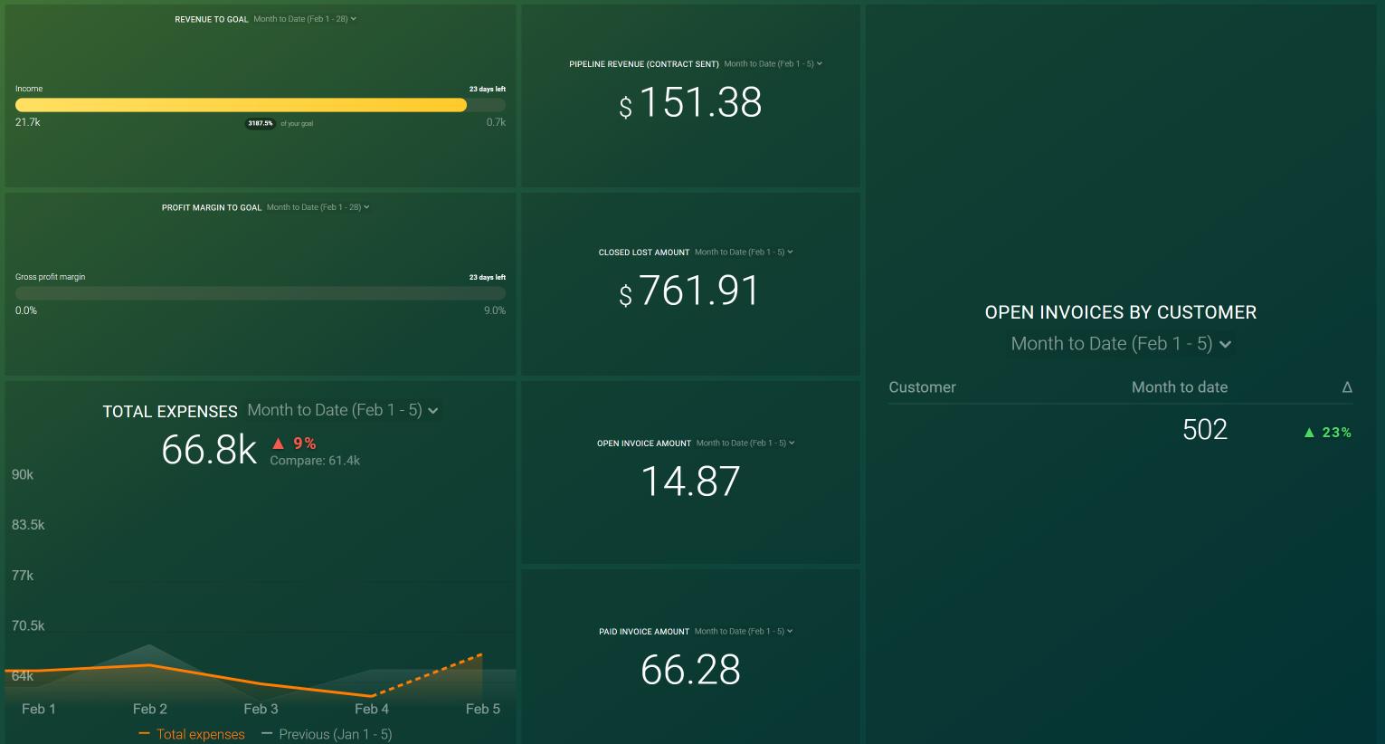 QuickBooks + HubSpot CRM: Financial Performance Dashboard Template