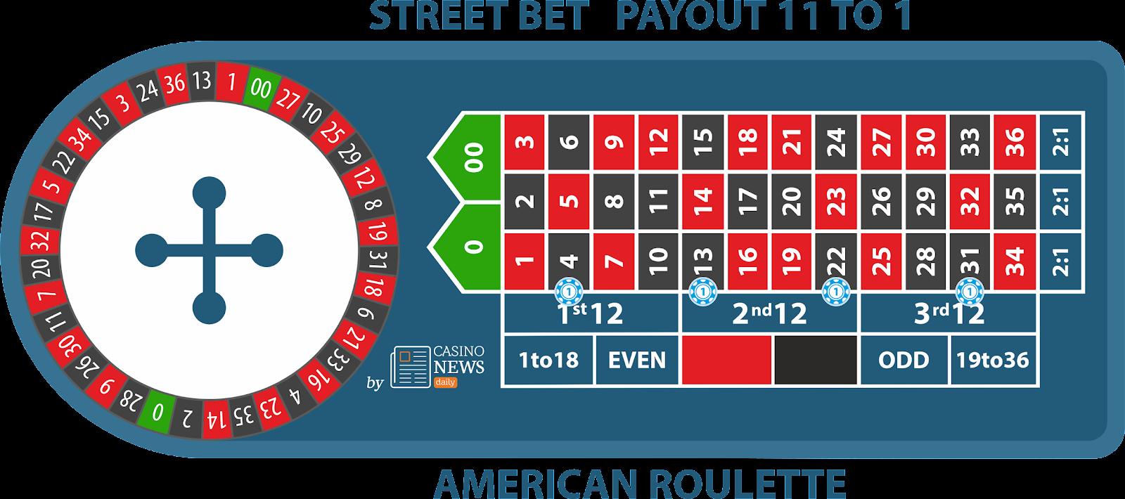 5 mẹo cần thiết để thắng lớn mọi lúc khi tham gia chơi American Roulette