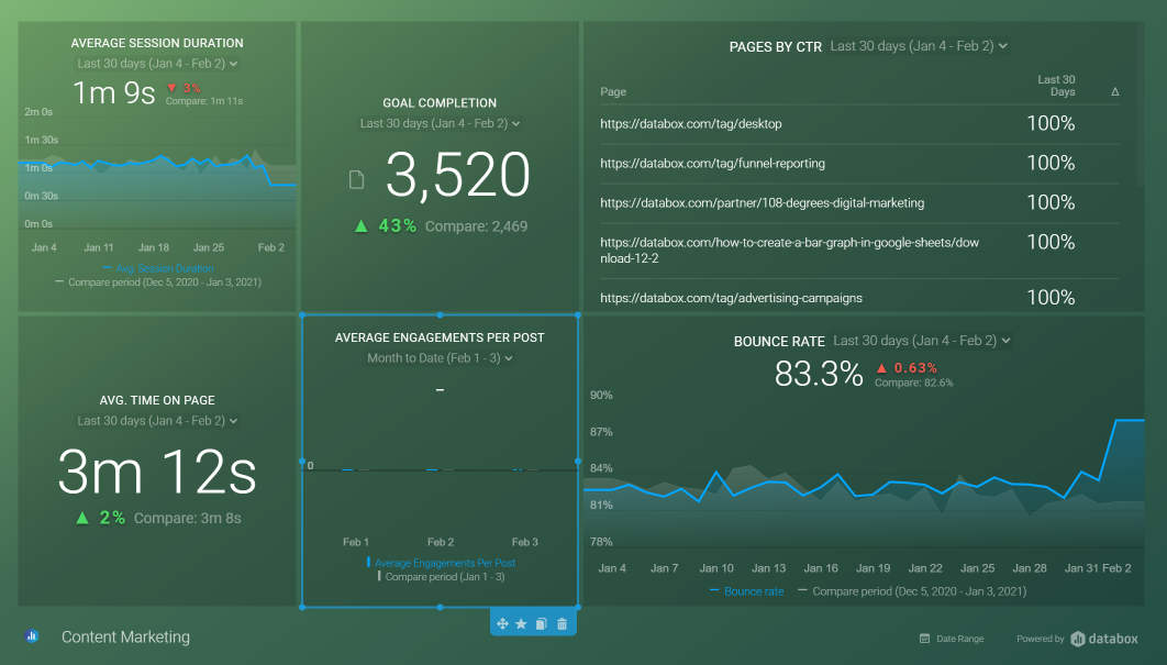 Content Marketing Reporting Dashboard