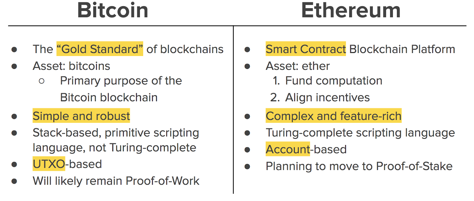 Table reviewing the similarities and differences between Ethereum and Bitcoin
