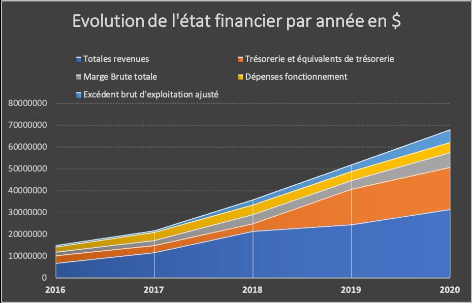 évolutions financières Tesla par trimestre