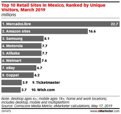Top retail sites México