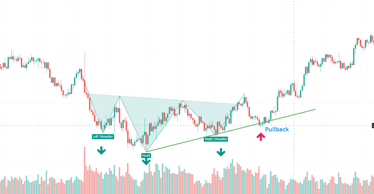 Head And Shoulders Pattern and Volume
