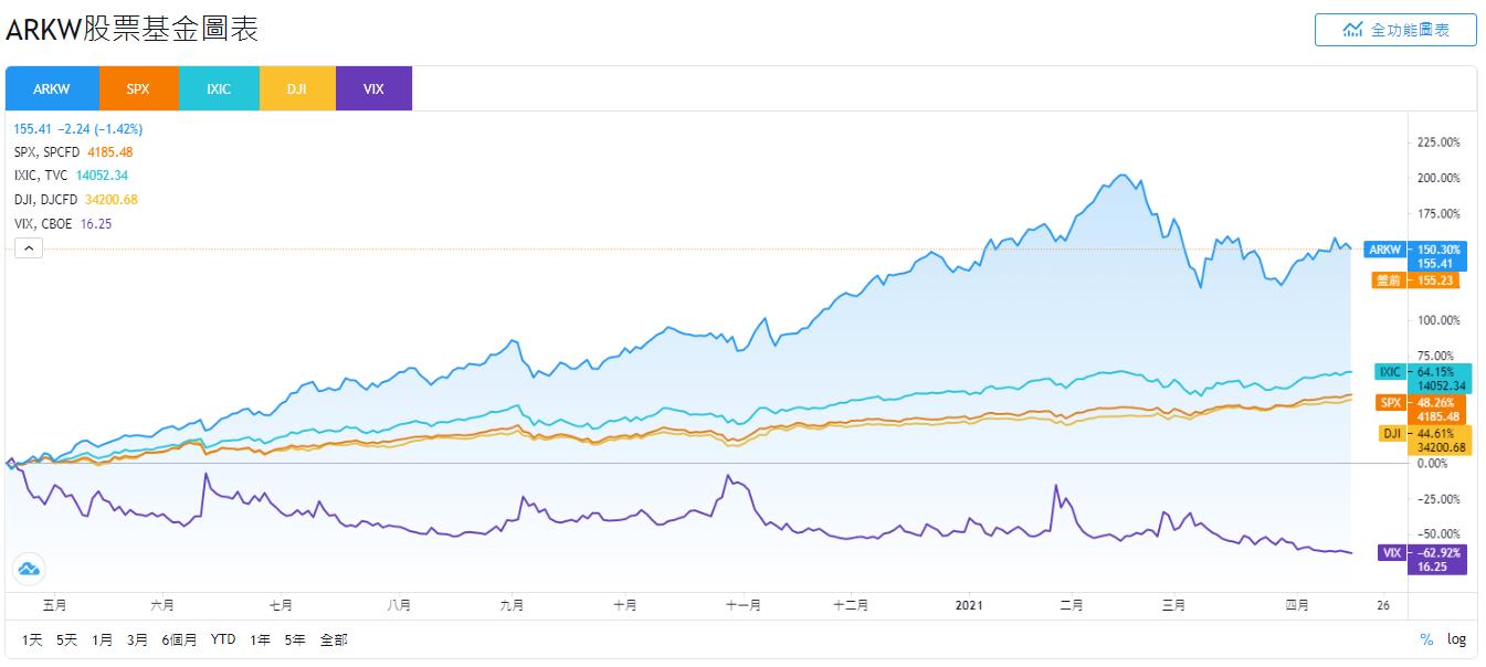 ARKW股價和SPX、IXIC、DJI和VIX走勢比較