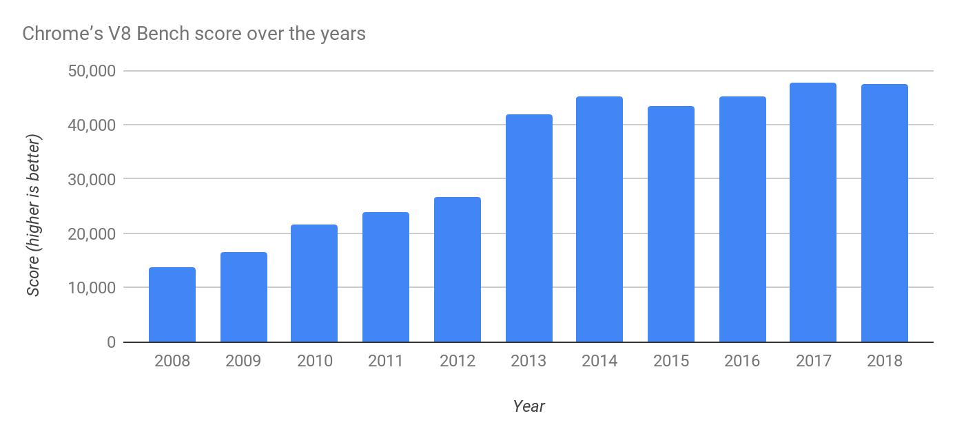 Chromium Blog: 10 years of Speed in Chrome