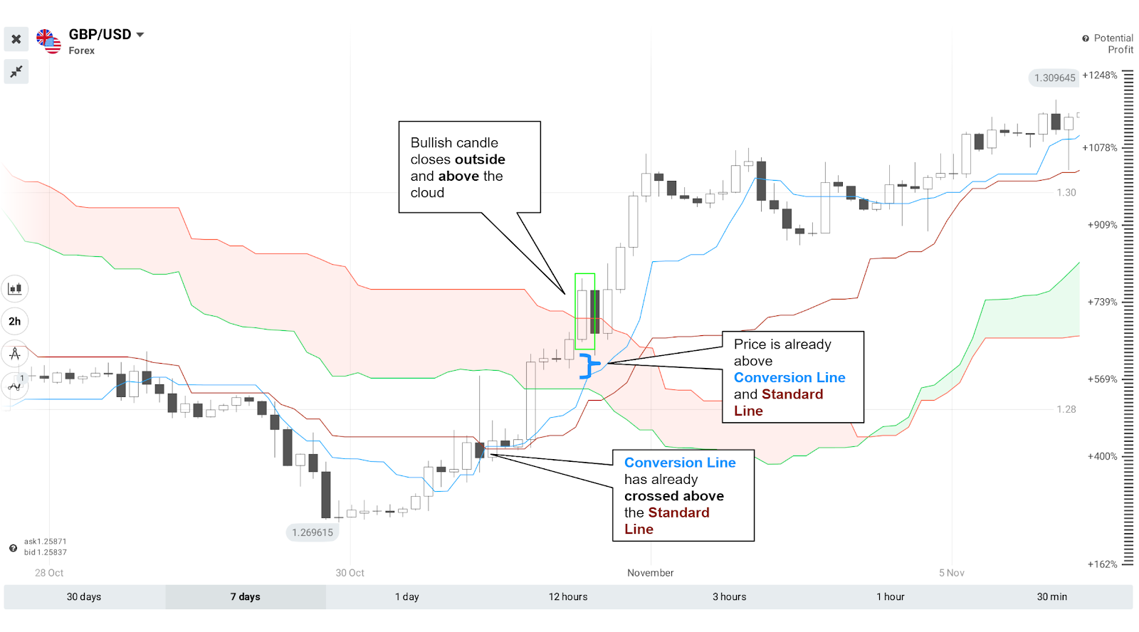 Ichimoku Cloud Indicator Strategy — One Indicator for Any Occasion