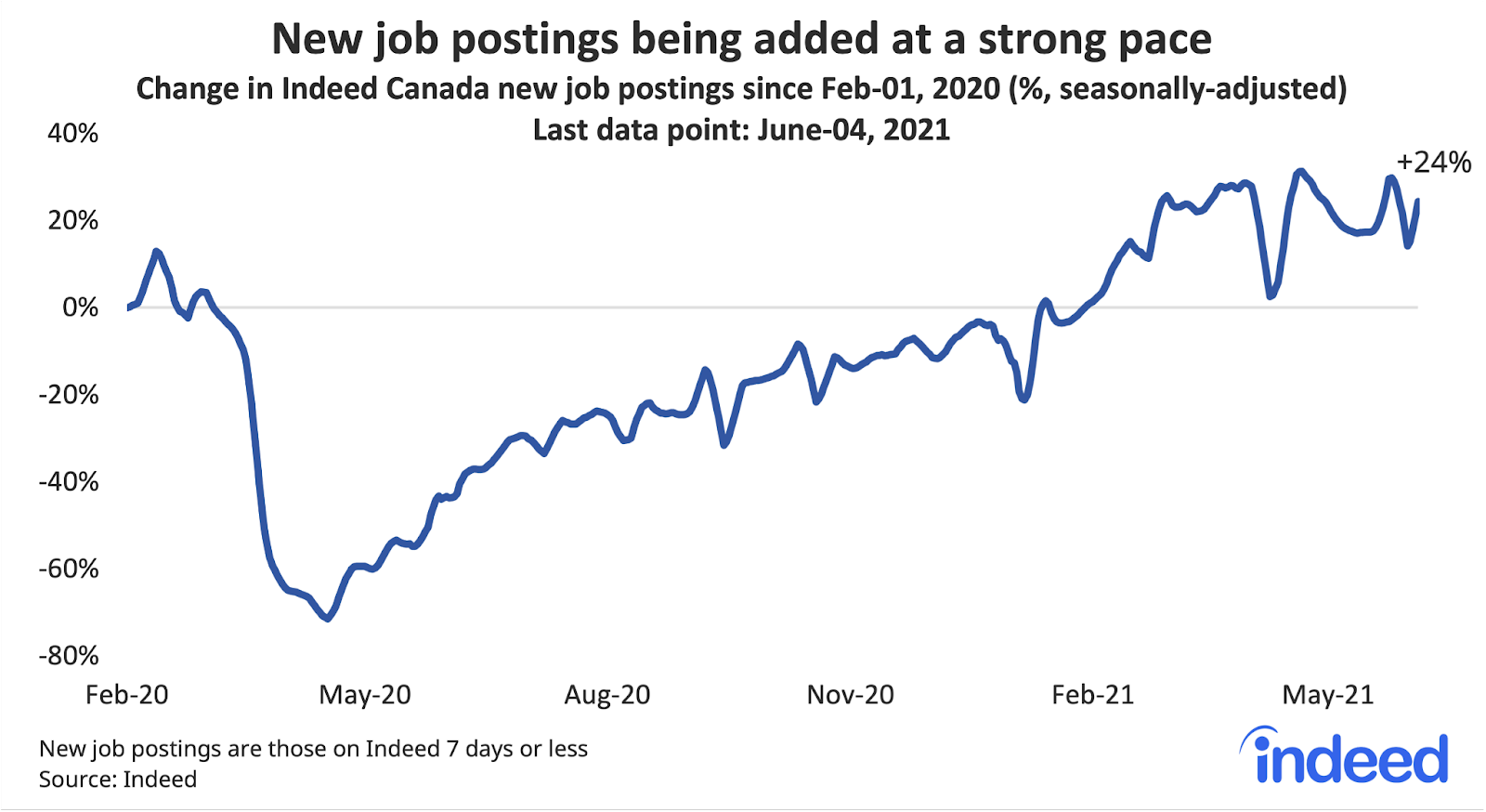 """Line graph titled """"New postings being added at a strong pace."""""""