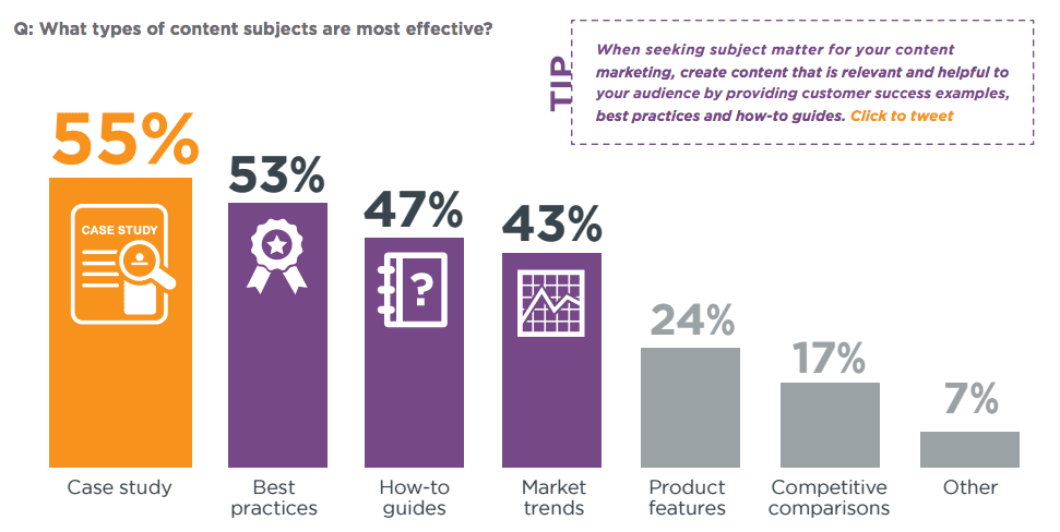 https://www.smartinsights.com/wp-content/uploads/2016/12/what-type-of-content-is-the-most-effective-for-b2b.png