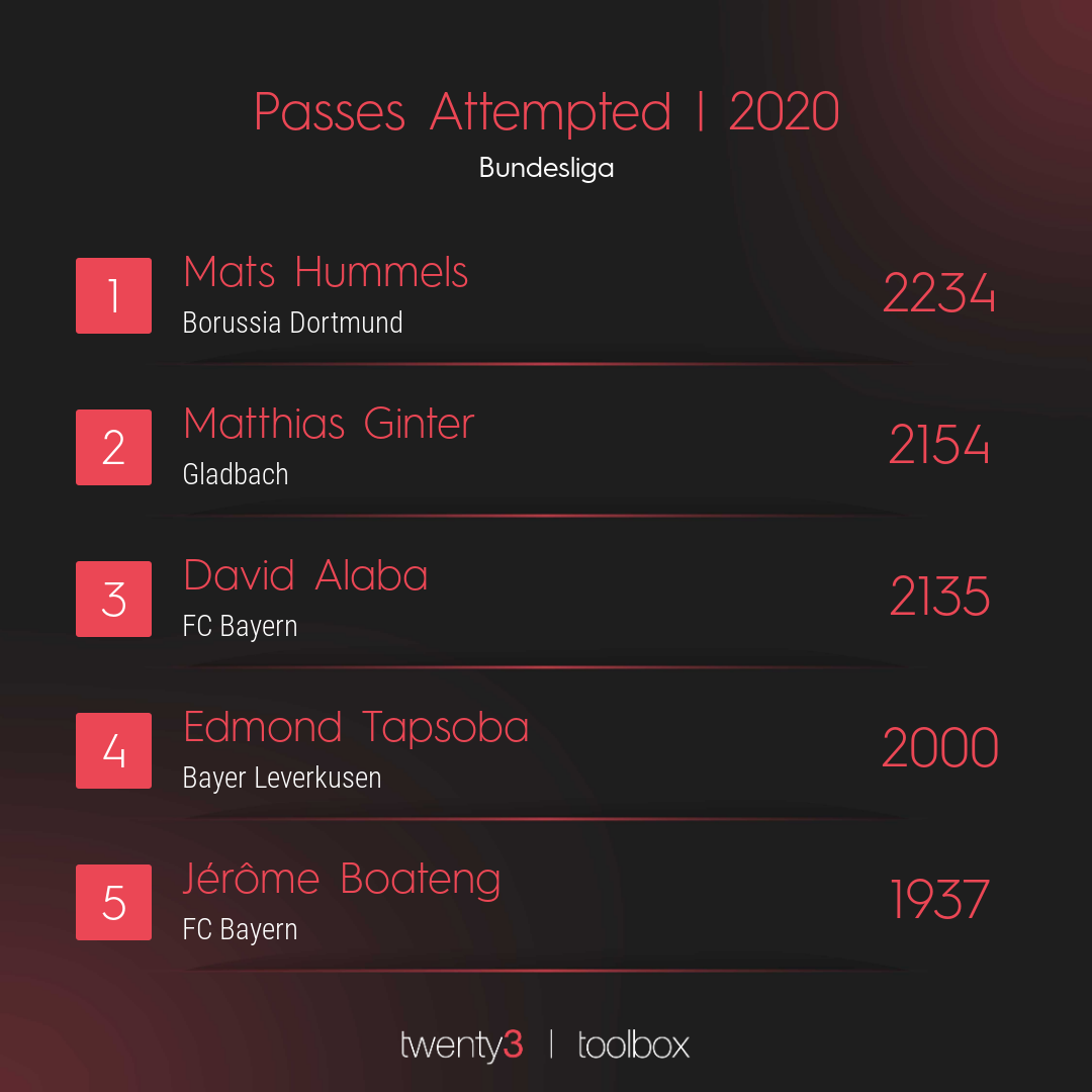 A list of the top 5 players to have attempted the most passes in the Bundesliga throughout 2020.