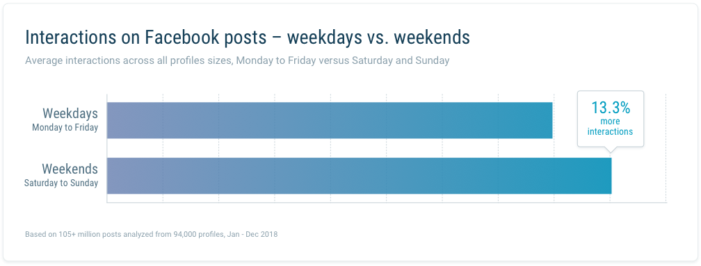 Interactions on Facebook posts – weekdays vs weekends