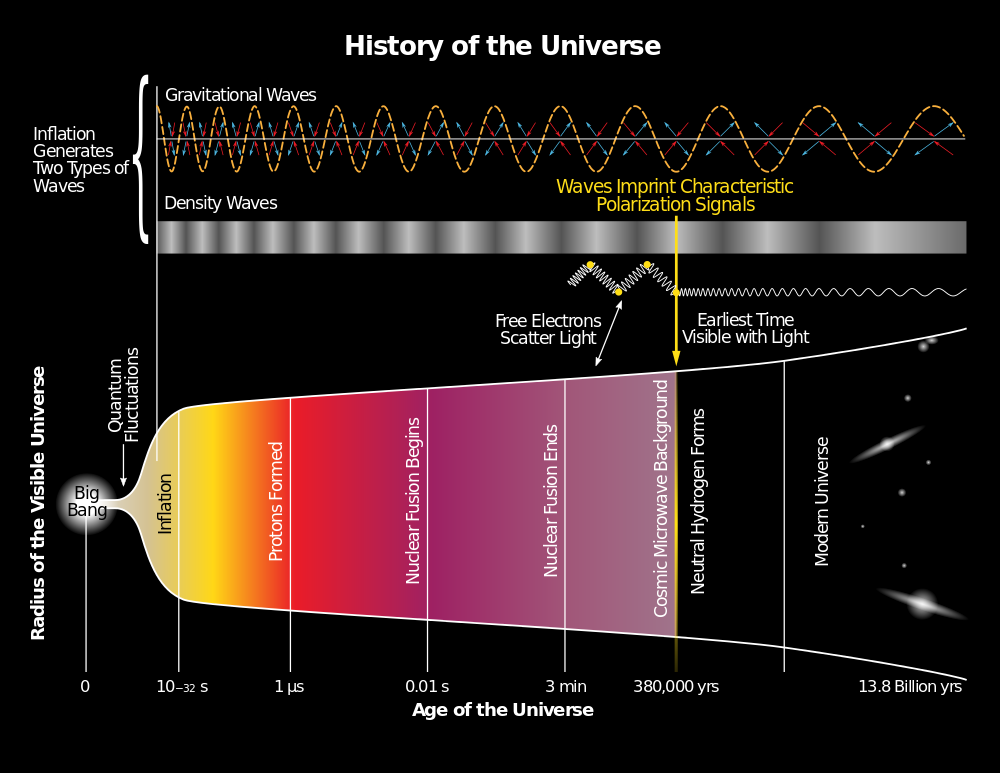 1000px-History_of_the_Universe.svg.png