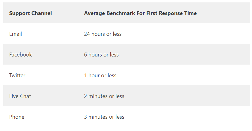 Average benchmark for first response time by support channel