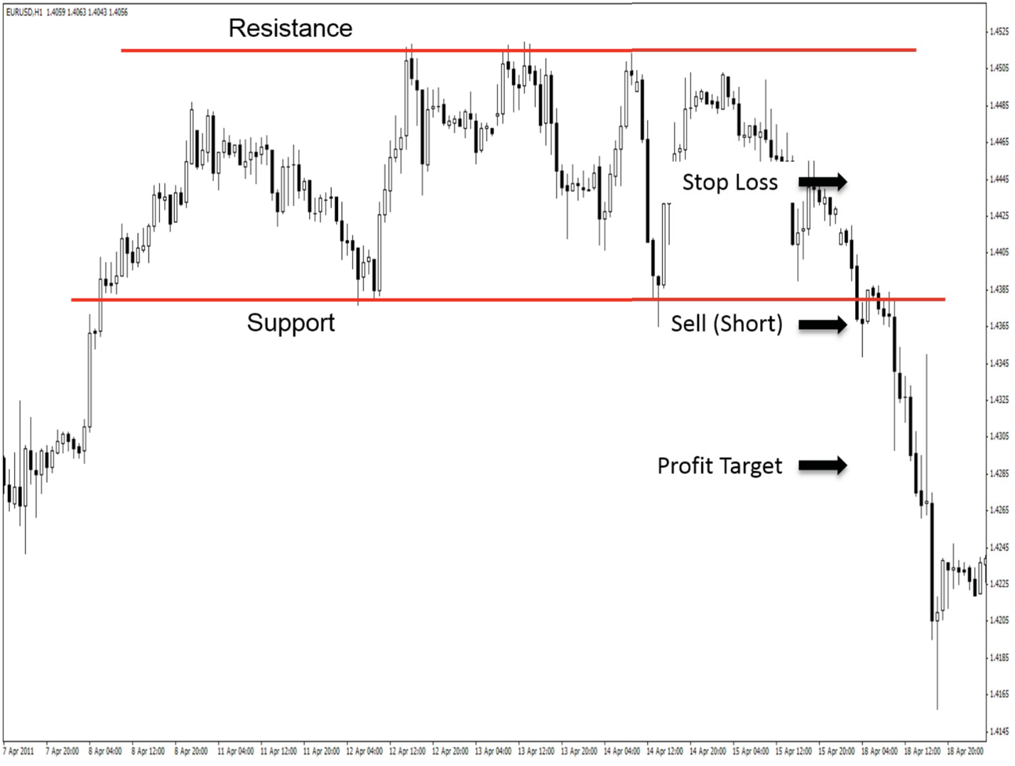 Breakout strategy setup for a short trade on a chart