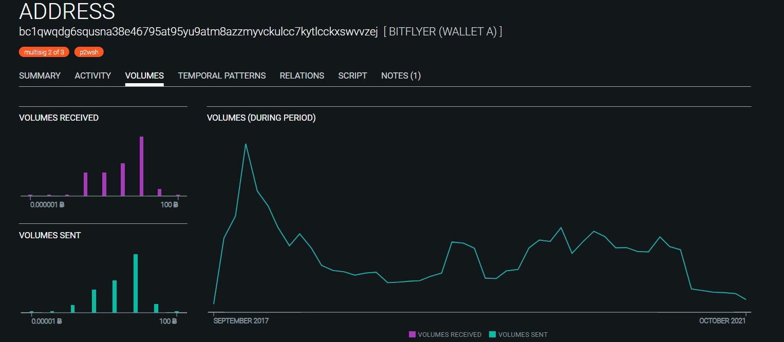 OXT transação de Bitcoin