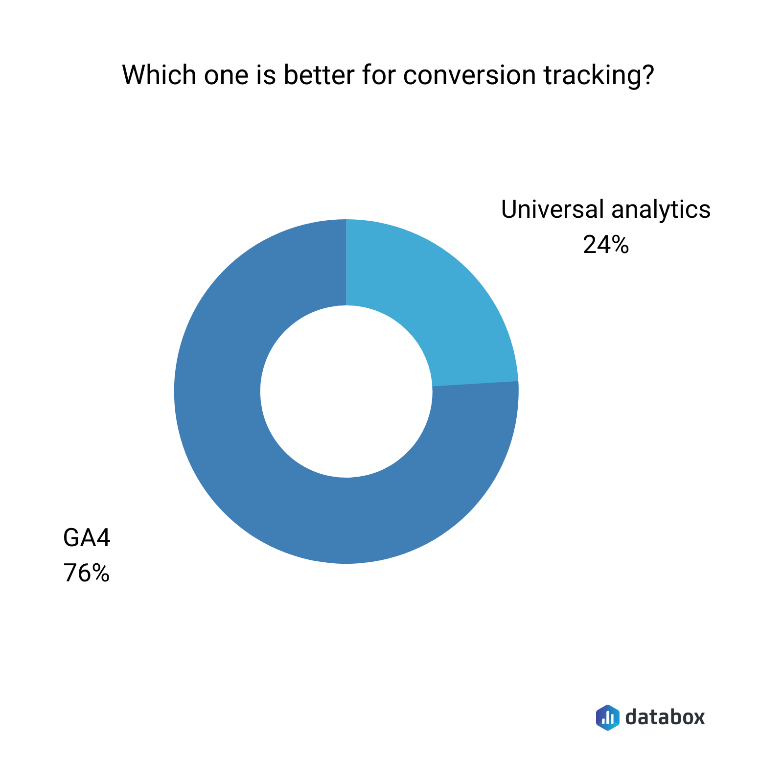 which one is better for conversion tracking