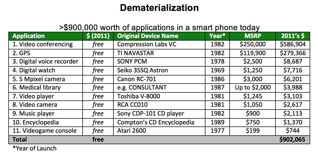 Tabela mostra produtos e serviços que hoje em dia podem ser encontrados facilmente na loja de aplicativos do seu celular, e quanto eles custavam no ano de lançamento