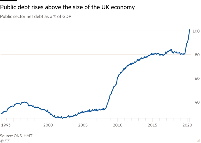 UK public debt exceeds 100% of GDP for first time since 1963 ...