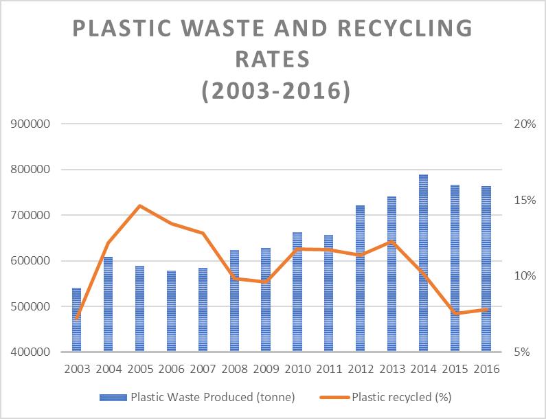 China vs USA: Plastic waste graph