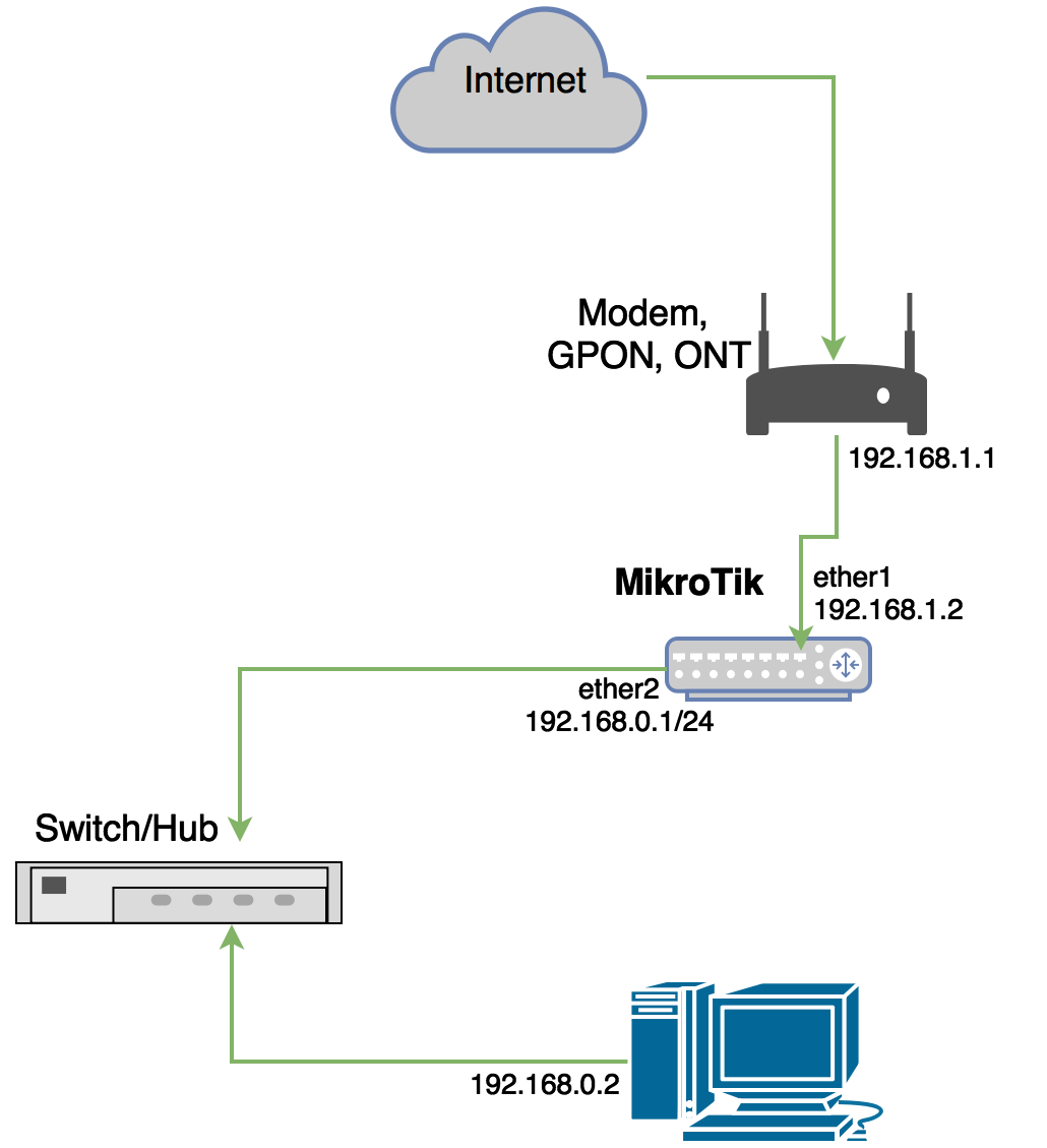 Setting MikroTik Router Sebagai Gateway Internet