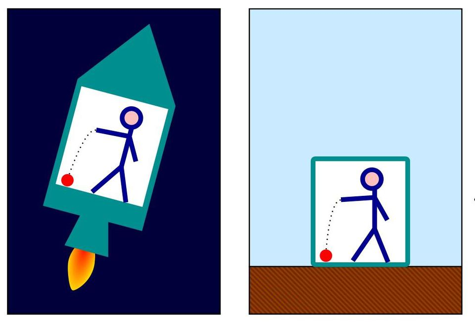 The identical behavior of a ball falling to the floor in an accelerated rocket (left) and on Earth (right) is a demonstration of Einstein's equivalence principle. Measuring the acceleration at a single point shows no difference between gravitational acceleration and other forms of acceleration; unless you can somehow observe or access information about the outside world, these two scenarios would yield identical experimental results.
