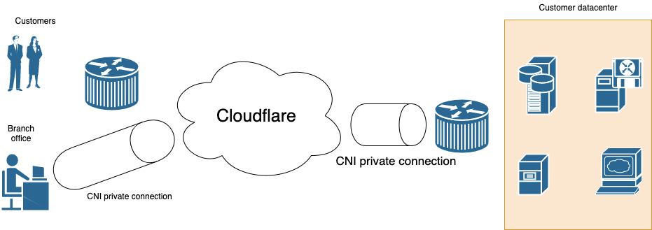 Introducing Cloudflare Network Interconnect