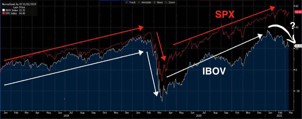 IBOV (em reais, branco) e S&P500 (em dólares, vermelho).