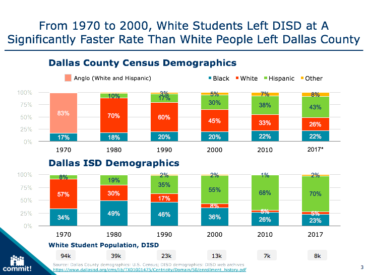 Commit - The Demographics of Segregation on dallas safety map, dallas zoning map, dallas poverty map, dallas city map, dallas county boundaries map, dallas fair park parking map, dallas political map, dallas community map, dallas metro map, fort worth city council map, dallas county limits, dallas business map, dallas universities map, dallas activities map, dallas land use map, dallas traffic map, us demographic map, dallas crime map, dallas local street map, dallas current weather map,