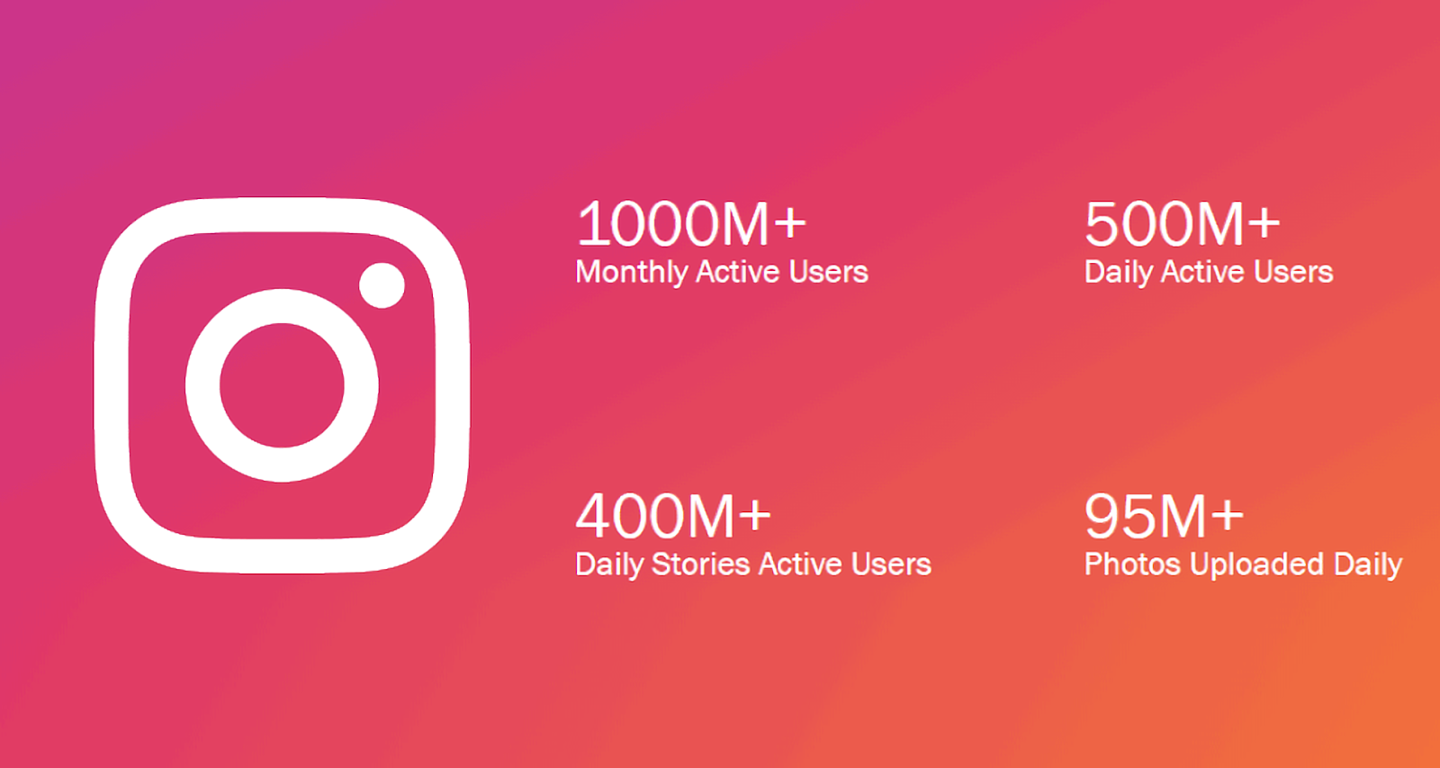 Instagram stats for Squarespace e-commerce