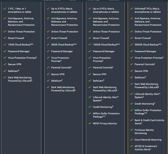 Norton VPN Features Of Plans
