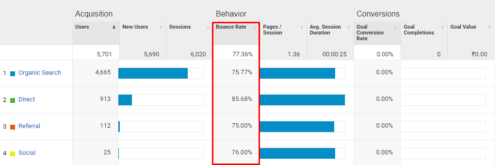 Ideal Goal Should be to Reduce Bounce Rate and Increase Your Conversions