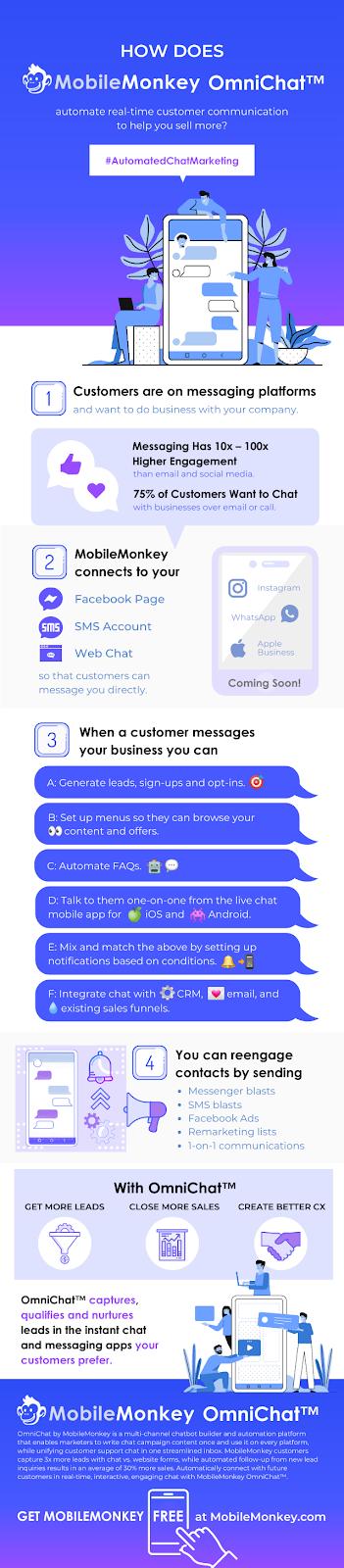 MobileMonkey OmniChat infographic