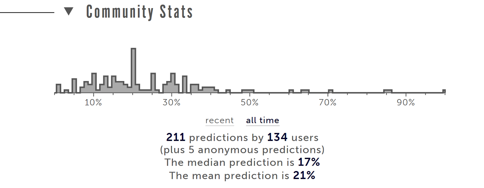 Picture showing the Metaculus community forecasts on this question, with the majority of the forecasts in the 10-30% range, with very few above 50% and only one forecast above 75%.